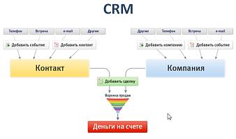 Зачем нужна разработка CRM системы для магазина?