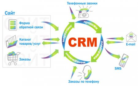 Что представляет собой CRM-система?